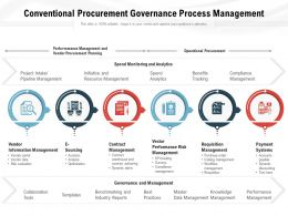 Conventional Procurement Governance Process Management