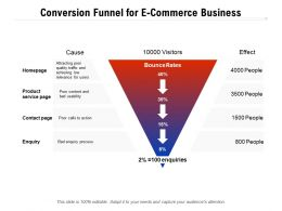 Conversion Funnel For E Commerce Business