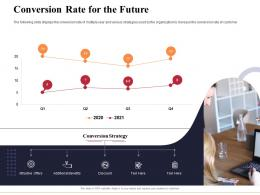 Conversion Rate For The Future Marketing And Business Development Action Plan Ppt Icons