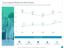 Conversion Rate For The Future New Business Development And Marketing Strategy Ppt Files
