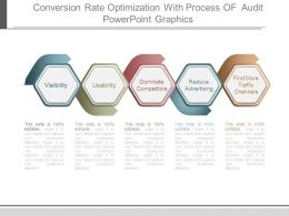 Conversion Rate Optimization With Process Of Audit Powerpoint Graphics