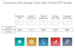 Conversions Rate Average Order Value Timeline Ppt Sample