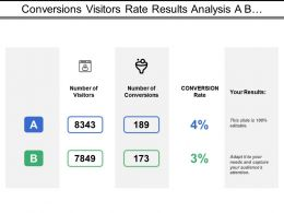 Conversions Visitors Rate Results Analysis A B Test With Icons