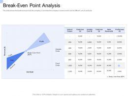 Convertible Bond Funding Break Even Point Analysis Ppt Model Shapes