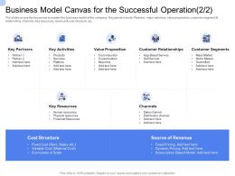 Convertible Bond Funding Business Model Canvas For The Successful Operation Key Resources Ppt Show