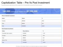 Convertible Bond Funding Capitalization Table Pre Vs Post Investment Ppt Portfolio Graphic Images