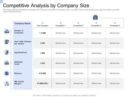 Convertible Bond Funding Competitive Analysis By Company Size Ppt Portfolio