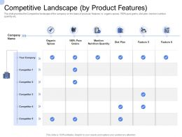 Convertible Bond Funding Competitive Landscape By Product Features Ppt Ideas Image