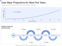 Convertible Bond Funding User Base Projections For Next Five Years Ppt Ideas Visuals