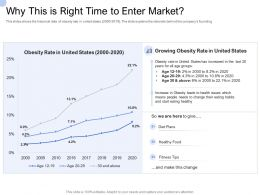Convertible Bond Funding Why This Is Right Time To Enter Market Ppt Show Backgrounds