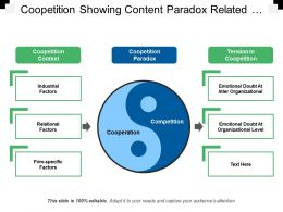 Coopetition Showing Content Paradox Related To Cooperation