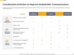 Coordination Activities To Improve Stakeholder Communication Ppt File Display