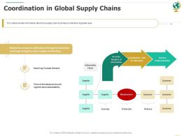 Coordination In Global Supply Chains Sourcing Ppt Powerpoint Graphics