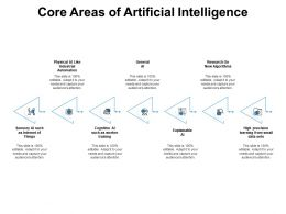 Core Areas Of Artificial Intelligence Training Ppt Powerpoint Presentation Pictures Show