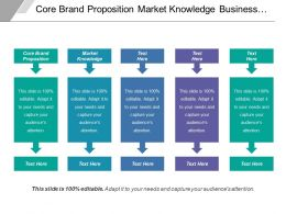 Core Brand Proposition Market Knowledge Business Strategy Recourse Budgets
