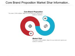 Core Brand Proposition Market Shar Information Data Management