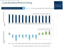 Core Business Restructuring Growth Ppt Layouts Guidelines