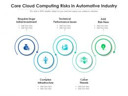 Core Cloud Computing Risks In Automotive Industry