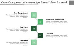 Core Competence Knowledge Based View External Environmental Factors Cpb