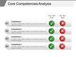 Core Competencies Analysis Sample Ppt Presentation