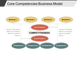 Core Competencies Business Model Good Ppt Example