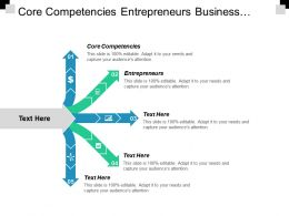 Core Competencies Entrepreneurs Business Selling Performance Management Process Cpb