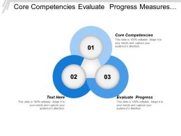 Core Competencies Evaluate Progress Measures Performance Leadership Capability Cpb