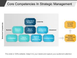 Core Competencies In Strategic Management Powerpoint Layout