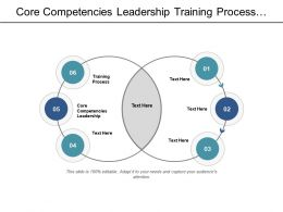 Core Competencies Leadership Training Process Role Project Management Cpb
