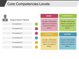 Core Competencies Levels Powerpoint Presentation