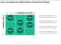 Core Competencies Market Matrix Powerpoint Shapes