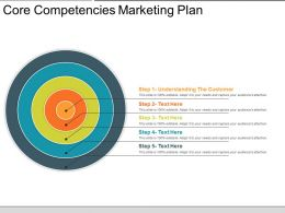 Core Competencies Marketing Plan Powerpoint Show