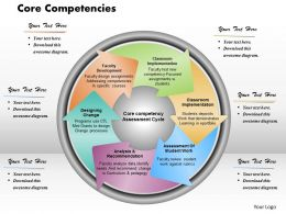 Core Competencies Powerpoint Presentation Slide Template