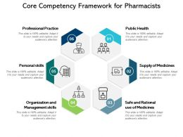 Core Competency Framework For Pharmacists