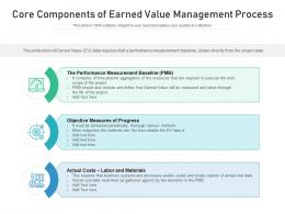 Core Components Of Earned Value Management Process