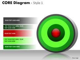 Core Diagram For Marketing Process