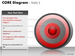 Core Diagram For Sales Process