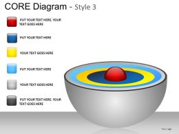 Core Diagram Style 3 Powerpoint Presentation Slides