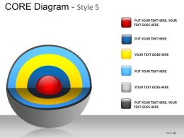 Core Diagram Style 5 Powerpoint Presentation Slides