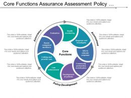 Core Functions Assurance Assessment Policy Development With Ten Essential Services