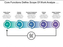 Core Functions Define Scope Of Work Analyze Hazards Obtain Feedback