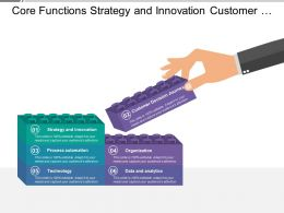 Core Functions Strategy And Innovation Customer Decision Journey Organization