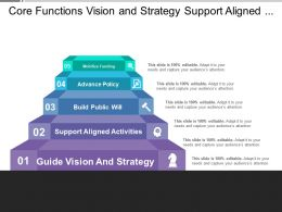 Core Functions Vision And Strategy Support Aligned Activities Build Public Will