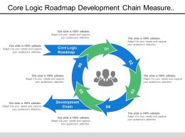 Core Logic Roadmap Development Chain Measure Across Chain