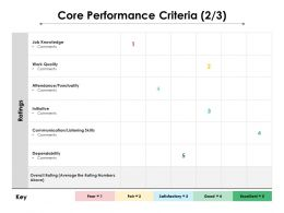 Core Performance Criteria 2 3 Ppt Powerpoint Presentation Professional Format