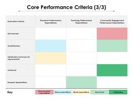Core Performance Criteria 3 3 Ppt Powerpoint Presentation Professional Format Ideas