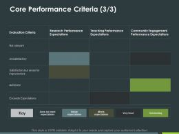 Core Performance Criteria Achieved Ppt Powerpoint Presentation Infographics Vector