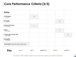 Core Performance Criteria Communication Ppt Powerpoint Presentation Gallery Maker