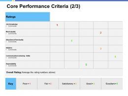 Core Performance Criteria Dependability Ppt Powerpoint Presentation Infographics Designs