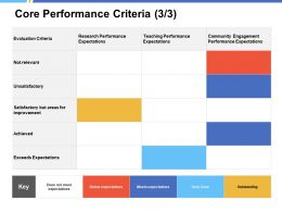 Core Performance Criteria Exceeds Expectations Ppt Powerpoint Presentation Show Example